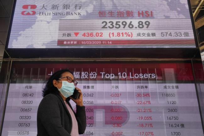 A woman wearing face mask walks past a bank electronic board showing the Hong Kong share index at Hong Kong Stock Exchange Monday, March 16, 2020. Asian stock markets and U.S. futures fell Monday after the Federal Reserve slashed its key interest rate to