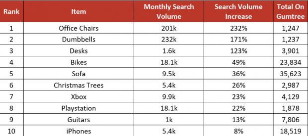 Glasgow Times: The most popular items being sold and searched for online.