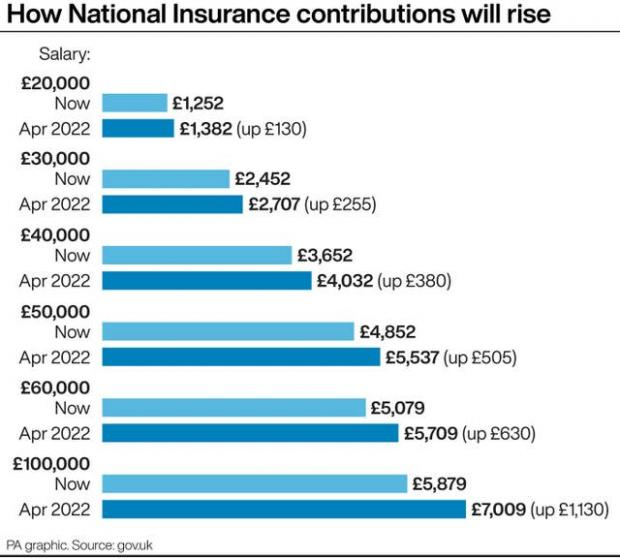 Glasgow Times: How to Increase National Insurance Partnership (PA)